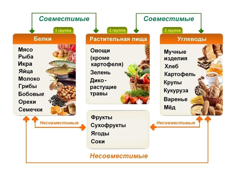 Школа раздельного питания для похудения